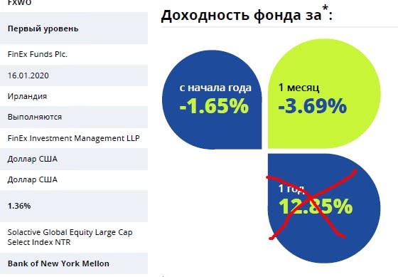 доходность фонда финекс