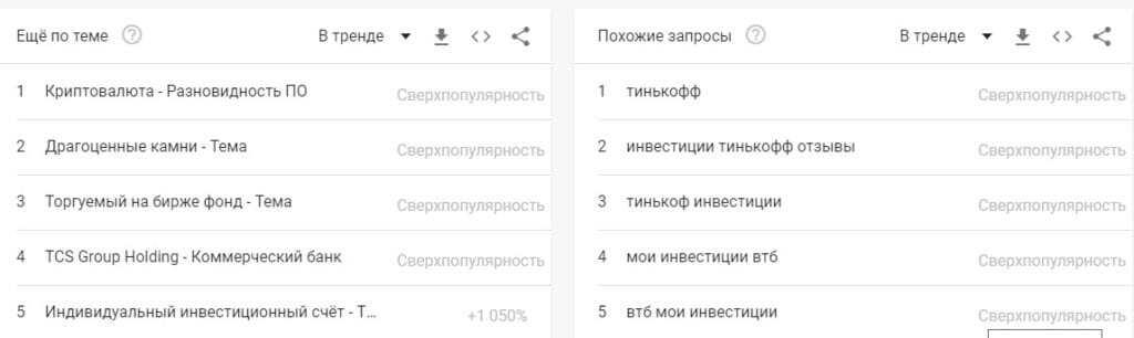 инвестиции в гугл трендах