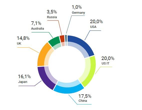 FXWO  состав фонда по странам