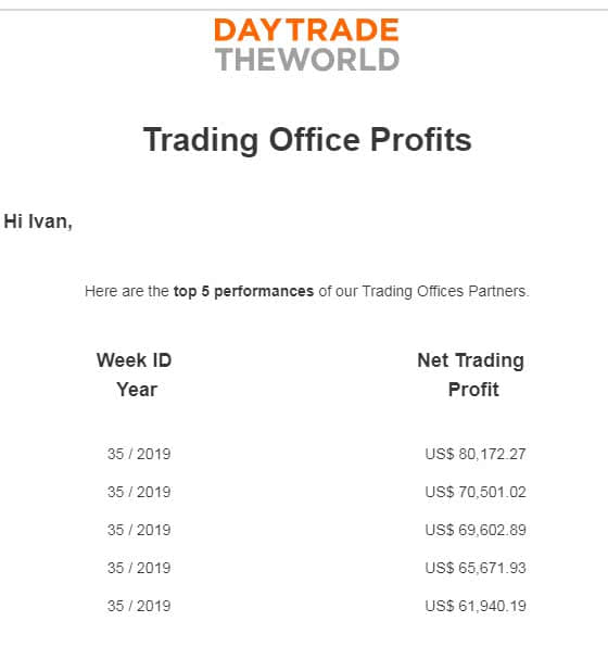 dttw trading prop