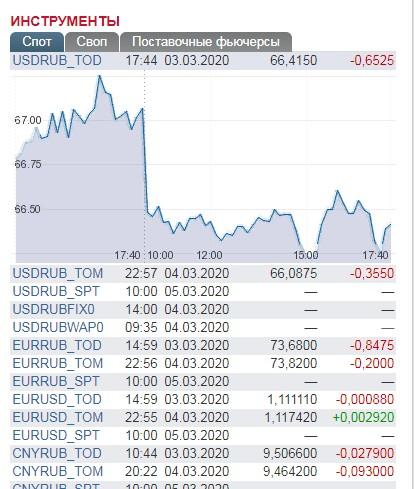 доступные валютные пары на бирже
