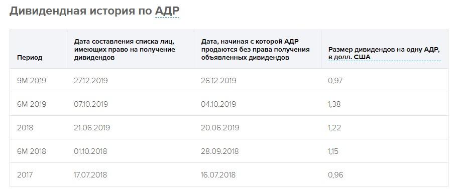 депозитарные расписки адр норникель