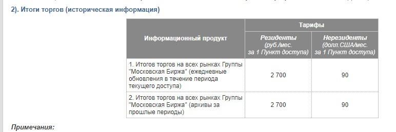 московская биржа исторические данные
