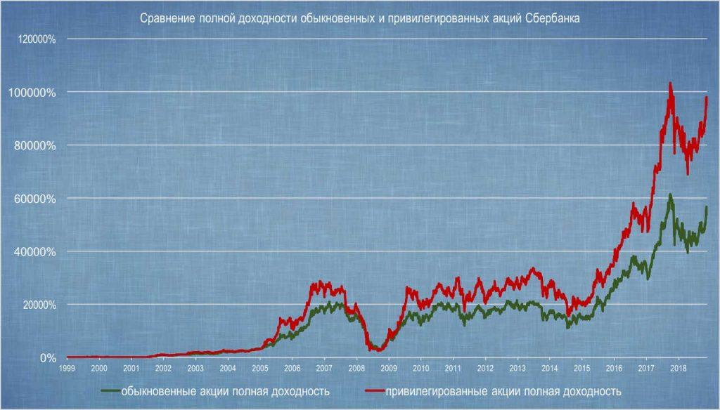 Сравнение обыкновенных и привилегированных акций