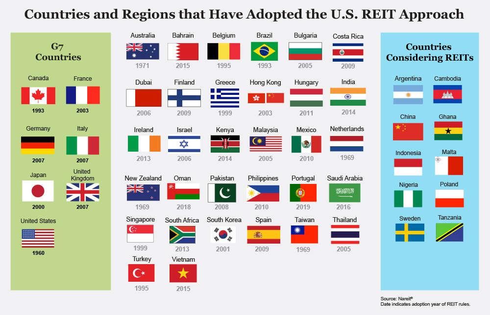 список стран REIT фонды