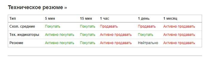 акции роснефть теханализ